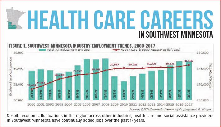 Thumbnail Image For Health  Care Careers in Southwest Minnesota - Click Here To See